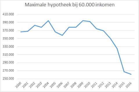 Maximale hypotheek in de jaren vanaf 2000.