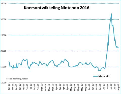 Koers Nintendo 2016