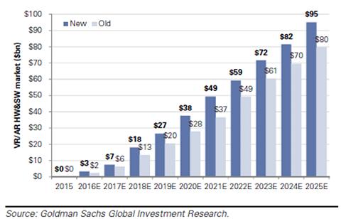 Totale markt voor VR/AR hardware en software in miljarden dollars