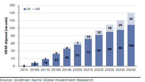 Verwachte verkoopvolumes van VR/AR apparaten