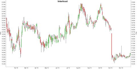 Grafiek aandeel Intertrust