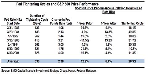 De eerste fase van een rentecyclus levert vaak een goed rendement op