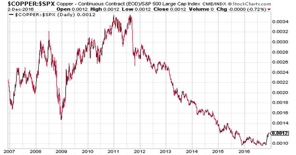 Grafiek van de actuele en historische goudprijs