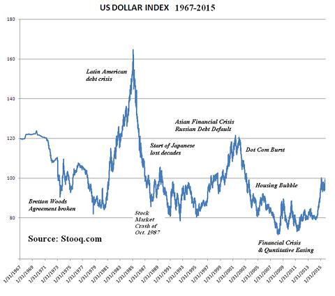 Grafiek dollarindex