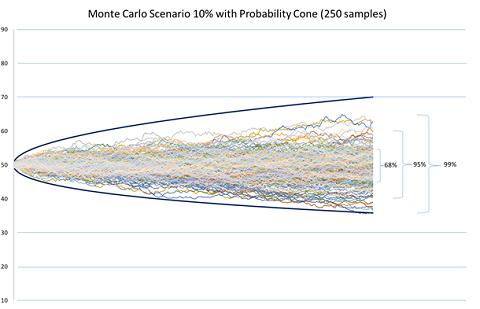 Marktscenario bij een volatiliteit van 10%.