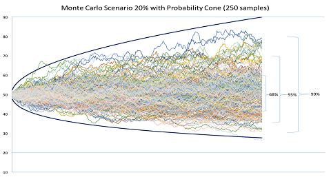 Marktscenario bij een volatiliteit van 20%.