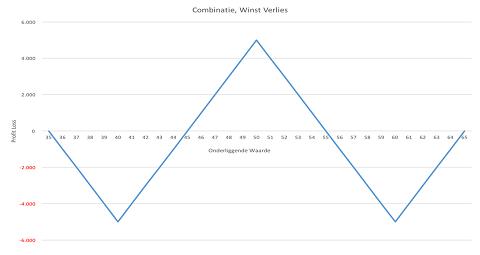 Grafiek profit loss optiecombinatie