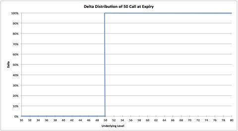 De delta verspringt van 0 naar 100%