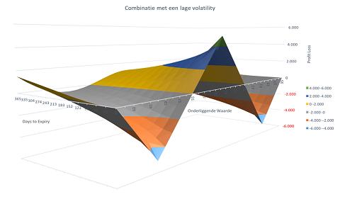 Winstgrafiek inclusief de looptijd en volatiliteit van de combinatie