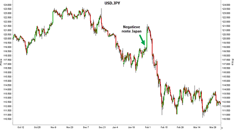 Grafiek valutapaar USD/JPY