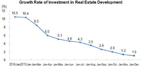 Chinese vastgoedmarkt