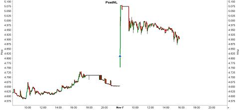 Grafiek aandeel PostNL