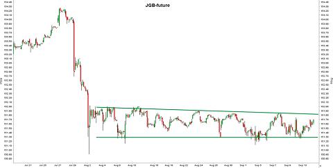 Japanse staatsobligatie