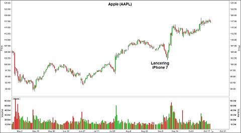 Koersgrafiek aandeel Apple