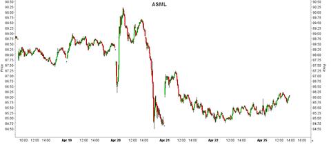 Grafiek ASML