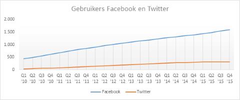 Social media-gebruikers per kwartaal.