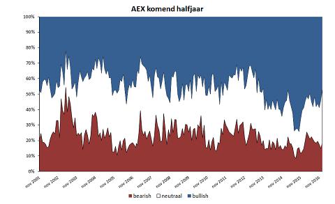 Wat doet de AEX in het komende halfjaar?