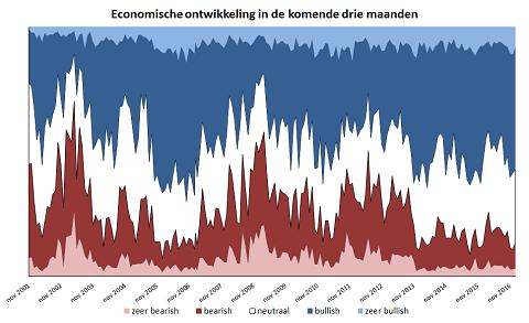Economische verwachtingen voor de komende drie maanden.
