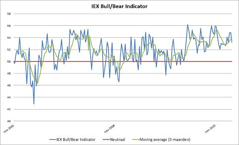 IEX Bull/Bear Indicator