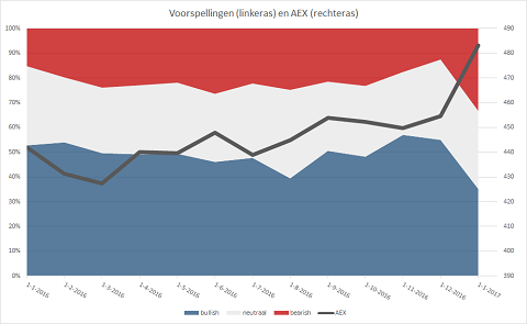 AEX-voorspellingen versus AEX in 2016