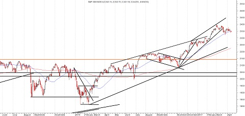 Daggrafiek S&P 500 Index