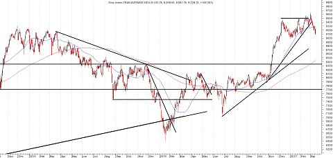 Grafiek Dow Jones Transportindex