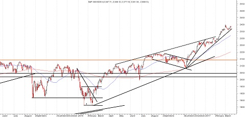 Daggrafiek S&P 500 Index