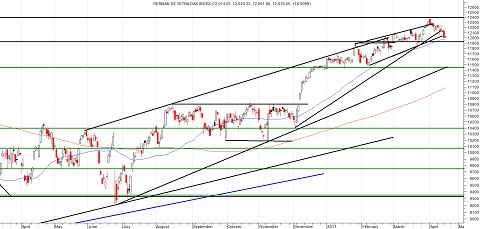 Daggrafiek DAX Index