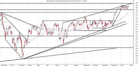 Daggrafiek AEX Index