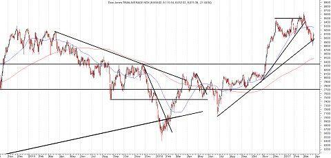 Grafiek Dow Jones Transportindex