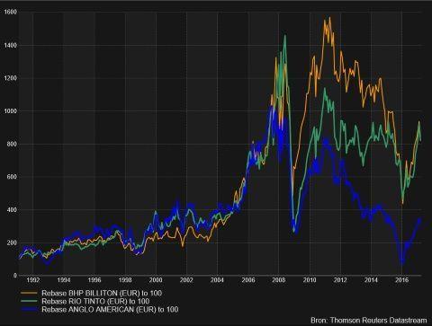 Chart BHP met peers