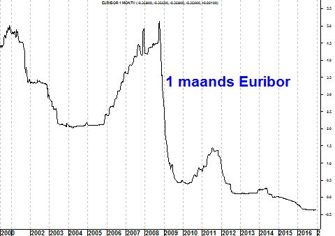 Grafiek éénmaands Euribor