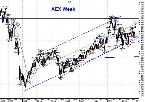 Langetermijngrafiek AEX Index