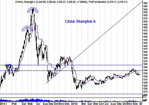 Grafiek Chinese Shanghai Index