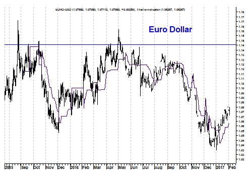Grafiek valutapaar euro versus Amerikaanse dollar