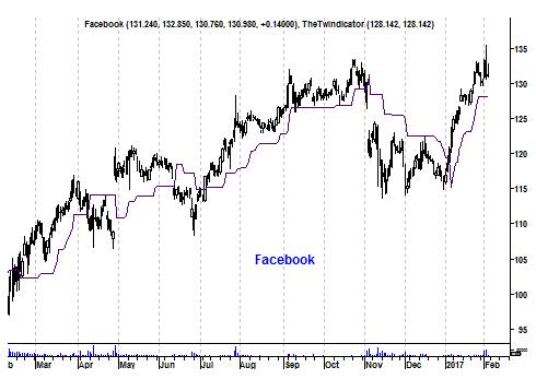 Grafiek aandeel Facebook