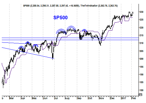 Grafiek Amerikaanse S&P 500 Index