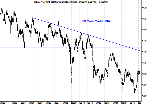Grafiek dertigjarige Amerikaanse rente