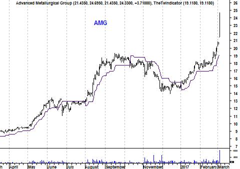 Grafiek aandeel AMG