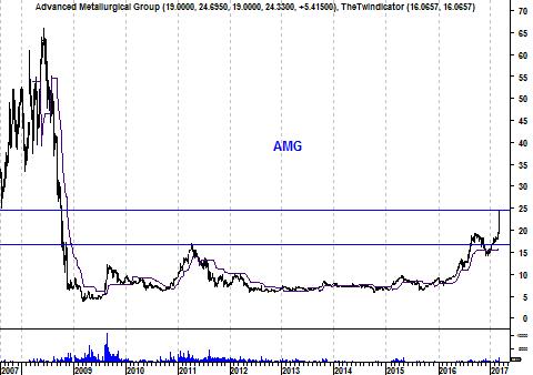 Langetermijngrafiek aandeel AMG