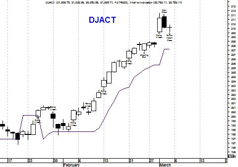 Kortetermijngrafiek Dow Jones Index