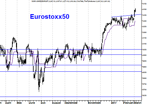 Grafiek Eurostoxx 50 Index