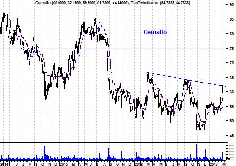 Grafiek aandeel Gemalto