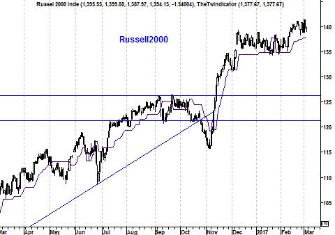 Grafiek Russell 2000 Index