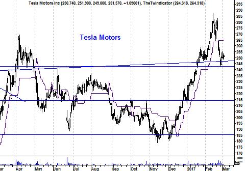 Grafiek aandeel Tesla Motors
