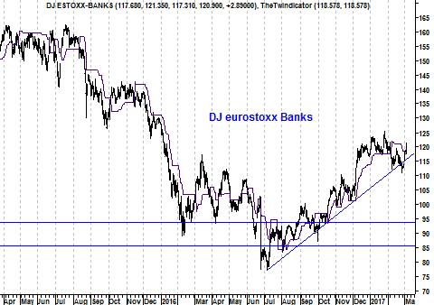 Grafiek bankenindex