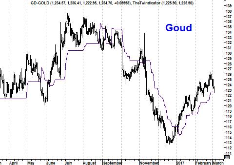 Grafiek goudprijs