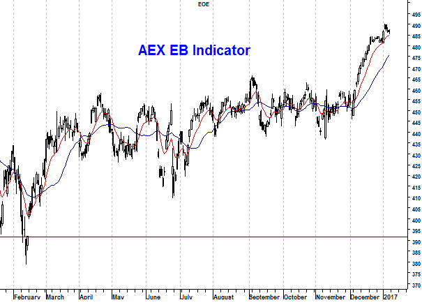 Grafiek EB-indicator AEX Index