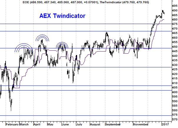 Grafiek twindicator AEX Index