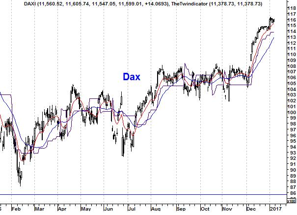 Grafiek Duitse DAX Index